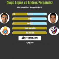 Diego Lopez vs Andres Fernandez h2h player stats