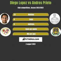 Diego Lopez vs Andres Prieto h2h player stats