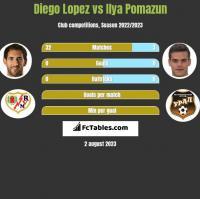 Diego Lopez vs Ilya Pomazun h2h player stats