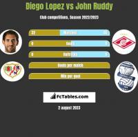 Diego Lopez vs John Ruddy h2h player stats