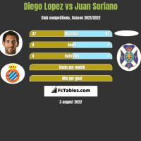 Diego Lopez vs Juan Soriano h2h player stats