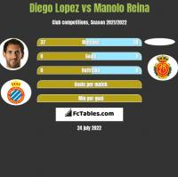 Diego Lopez vs Manolo Reina h2h player stats