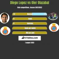Diego Lopez vs Oier Olazabal h2h player stats