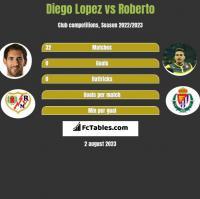 Diego Lopez vs Roberto h2h player stats