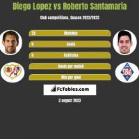 Diego Lopez vs Roberto Santamaria h2h player stats