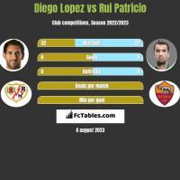 Diego Lopez vs Rui Patricio h2h player stats