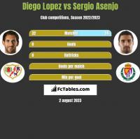 Diego Lopez vs Sergio Asenjo h2h player stats