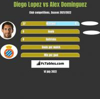 Diego Lopez vs Alex Dominguez h2h player stats