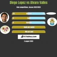 Diego Lopez vs Alvaro Valles h2h player stats