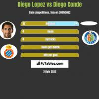 Diego Lopez vs Diego Conde h2h player stats