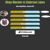 Diego Macedo vs Anderson Lopes h2h player stats