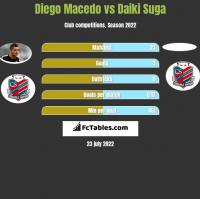 Diego Macedo vs Daiki Suga h2h player stats