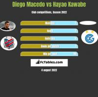 Diego Macedo vs Hayao Kawabe h2h player stats