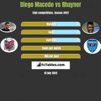 Diego Macedo vs Rhayner h2h player stats