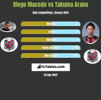 Diego Macedo vs Takuma Arano h2h player stats