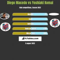 Diego Macedo vs Yoshiaki Komai h2h player stats