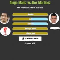 Diego Mainz vs Alex Martinez h2h player stats