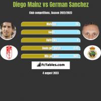 Diego Mainz vs German Sanchez h2h player stats
