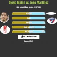 Diego Mainz vs Jose Martinez h2h player stats