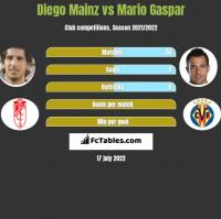 Diego Mainz vs Mario Gaspar h2h player stats