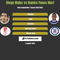 Diego Mainz vs Ramiro Funes Mori h2h player stats