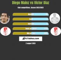 Diego Mainz vs Victor Diaz h2h player stats