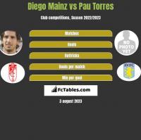 Diego Mainz vs Pau Torres h2h player stats