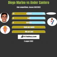Diego Marino vs Ander Cantero h2h player stats