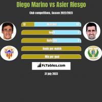 Diego Marino vs Asier Riesgo h2h player stats