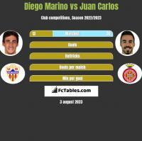 Diego Marino vs Juan Carlos h2h player stats