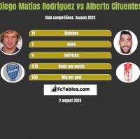 Diego Matias Rodriguez vs Alberto Cifuentes h2h player stats