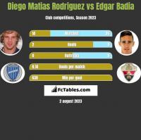 Diego Matias Rodriguez vs Edgar Badia h2h player stats