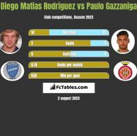Diego Matias Rodriguez vs Paulo Gazzaniga h2h player stats