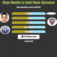 Diego Montiel vs Andri Runar Bjarnason h2h player stats