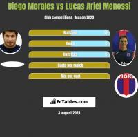 Diego Morales vs Lucas Ariel Menossi h2h player stats