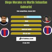 Diego Morales vs Martin Sebastian Galmarini h2h player stats