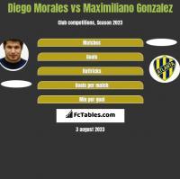 Diego Morales vs Maximiliano Gonzalez h2h player stats