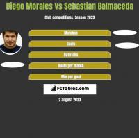 Diego Morales vs Sebastian Balmaceda h2h player stats