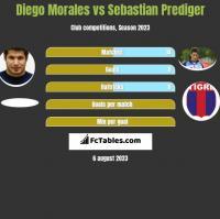 Diego Morales vs Sebastian Prediger h2h player stats