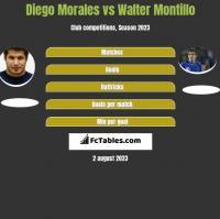 Diego Morales vs Walter Montillo h2h player stats