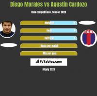 Diego Morales vs Agustin Cardozo h2h player stats