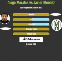 Diego Morales vs Javier Mendez h2h player stats
