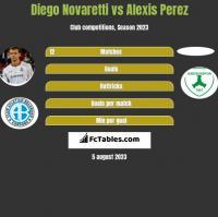 Diego Novaretti vs Alexis Perez h2h player stats