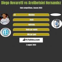 Diego Novaretti vs Arelibetsiel Hernandez h2h player stats