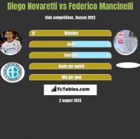 Diego Novaretti vs Federico Mancinelli h2h player stats