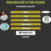 Diego Novaretti vs Felix Crisanto h2h player stats