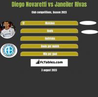 Diego Novaretti vs Janeiler Rivas h2h player stats
