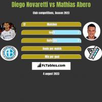 Diego Novaretti vs Mathias Abero h2h player stats