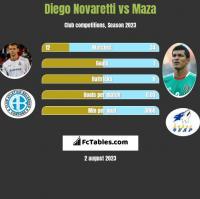 Diego Novaretti vs Maza h2h player stats