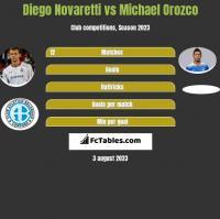 Diego Novaretti vs Michael Orozco h2h player stats